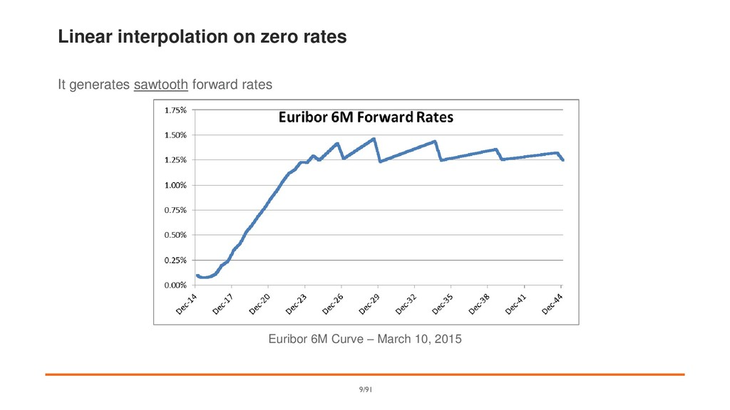 Linear interpolation on zero rates It generates...