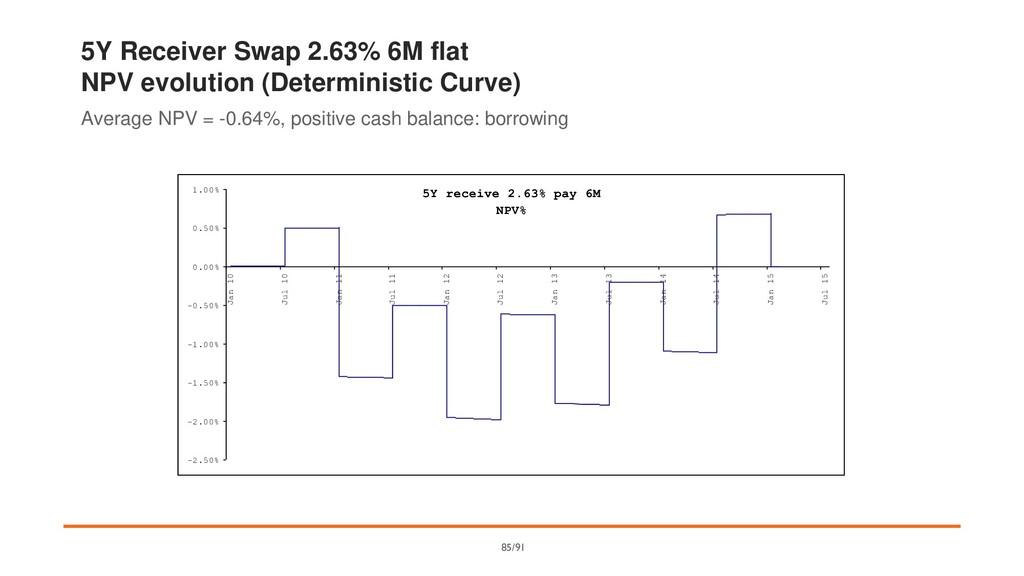 5Y Receiver Swap 2.63% 6M flat NPV evolution (D...