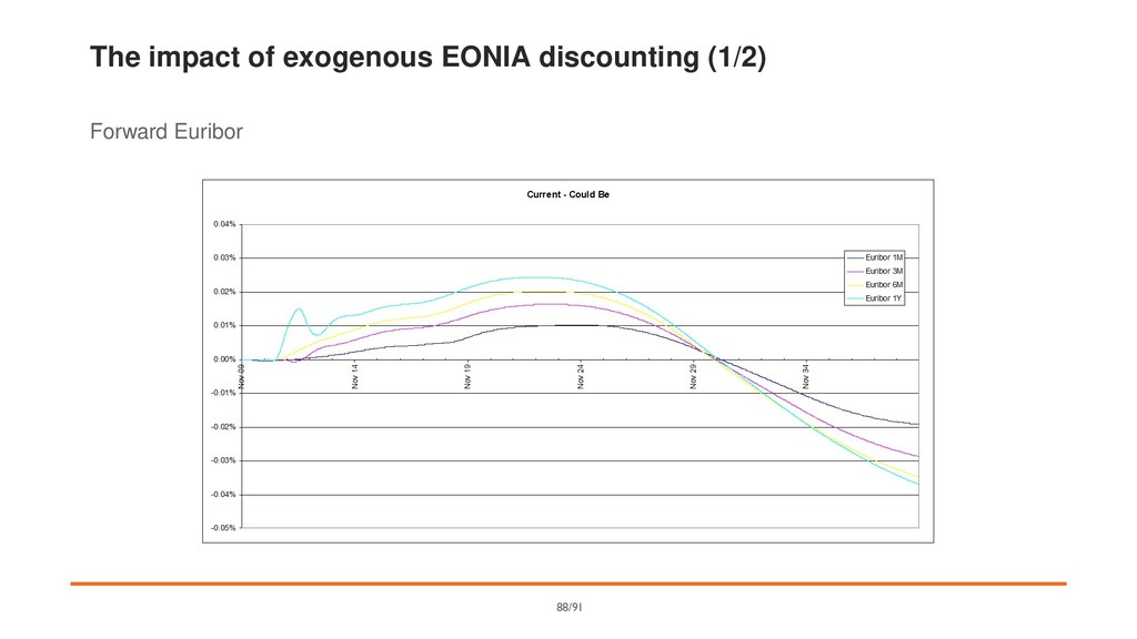 The impact of exogenous EONIA discounting (1/2)...