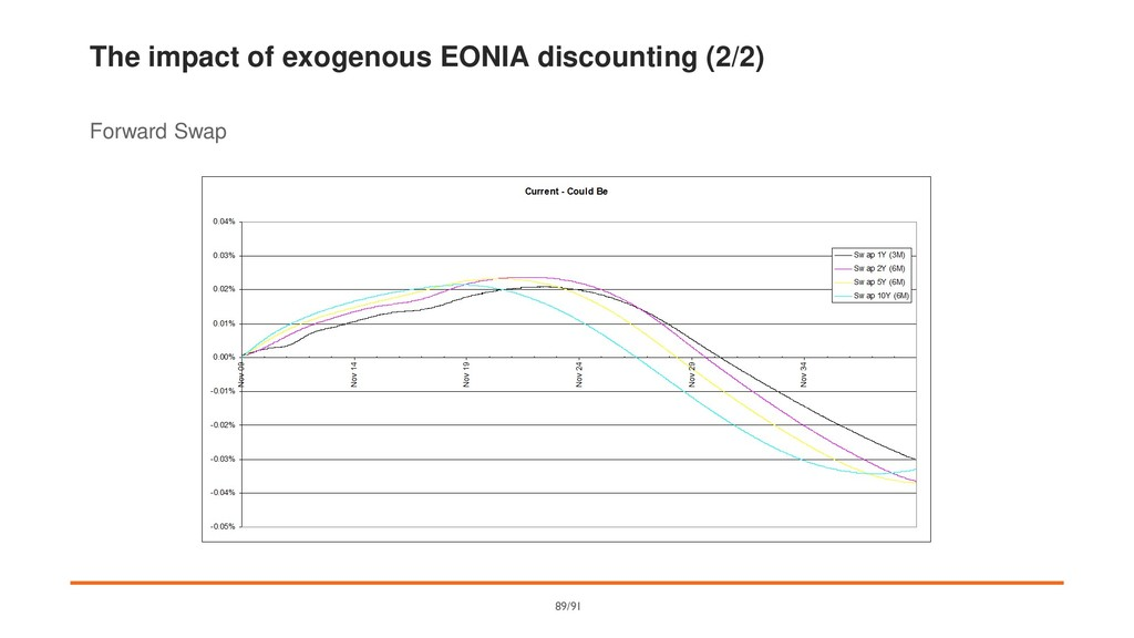 The impact of exogenous EONIA discounting (2/2)...