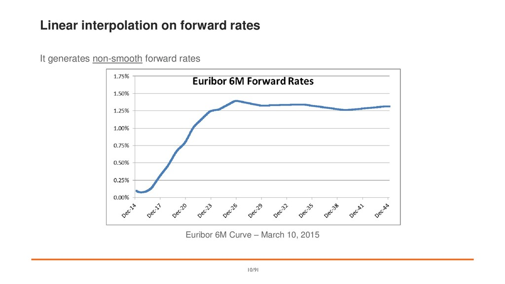Linear interpolation on forward rates It genera...