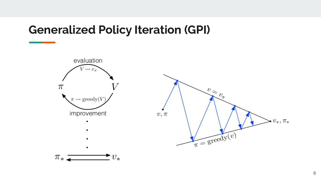 Generalized Policy Iteration (GPI) 8