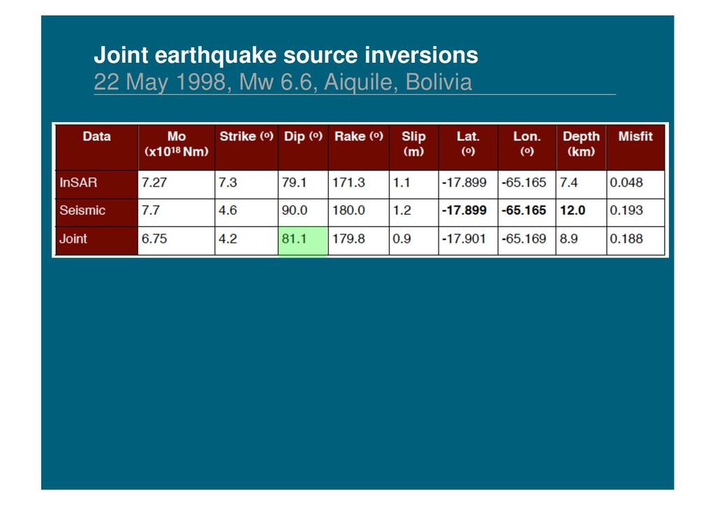Joint earthquake source inversions 22 May 1998,...