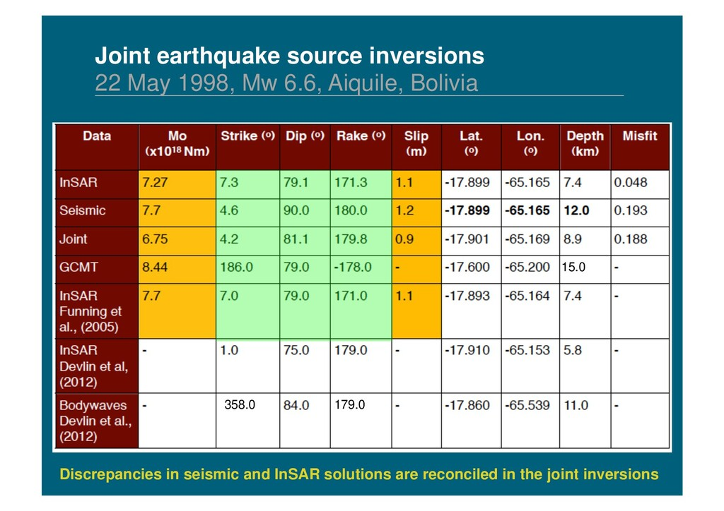 Discrepancies in seismic and InSAR solutions ar...