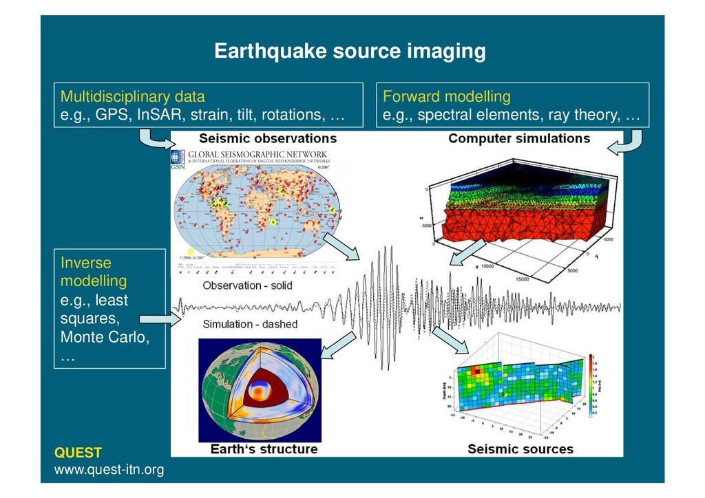 Multidisciplinary data e.g., GPS, InSAR, strain...