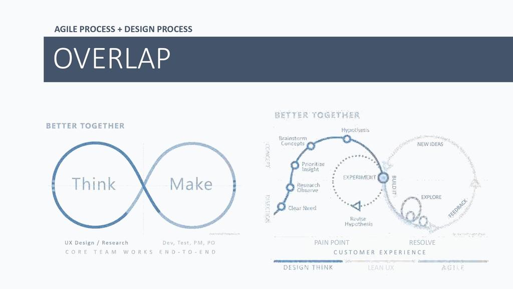 AGILE PROCESS + DESIGN PROCESS OVERLAP NEW IDEA...