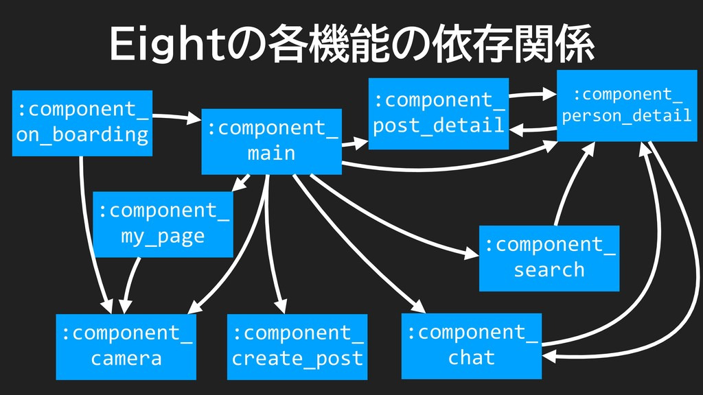 Eightの各機能の依存関係 :component_ main :component_ pos...