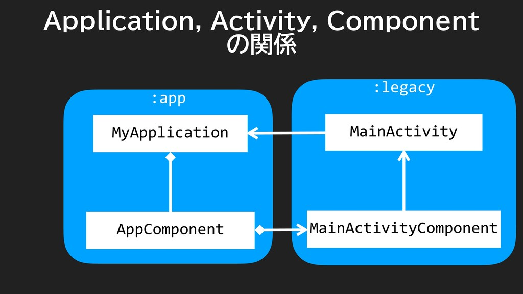 :legacy :app Application, Activity, Component の...