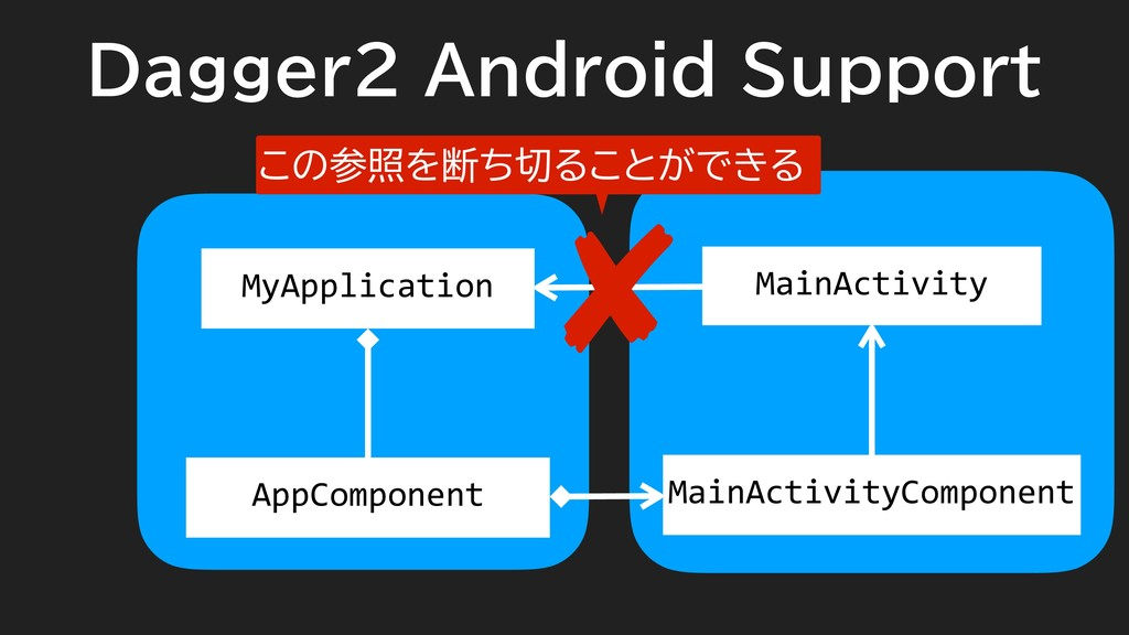 Dagger2 Android Support MyApplication AppCompon...