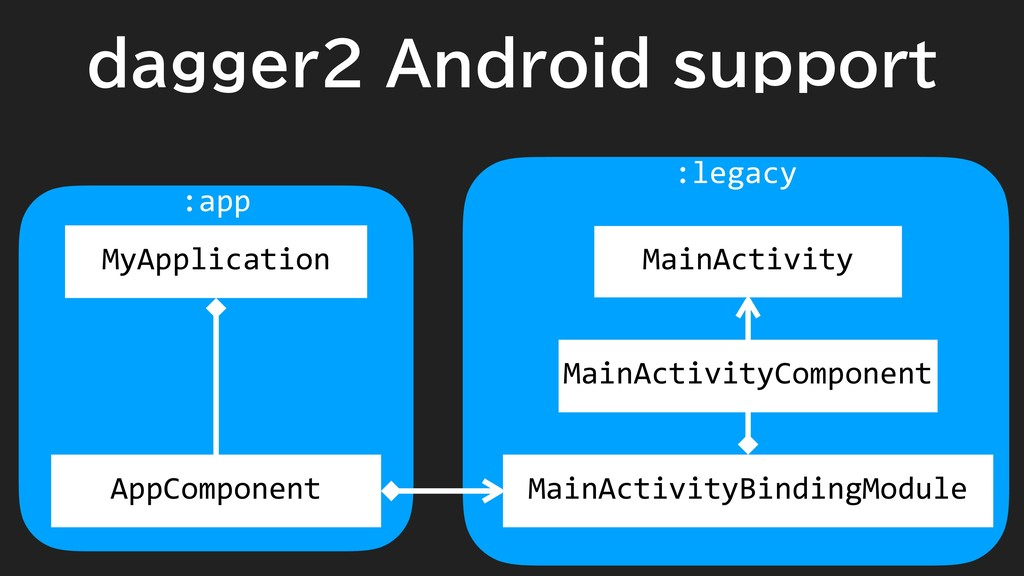 :legacy :app dagger2 Android support MyApplicat...