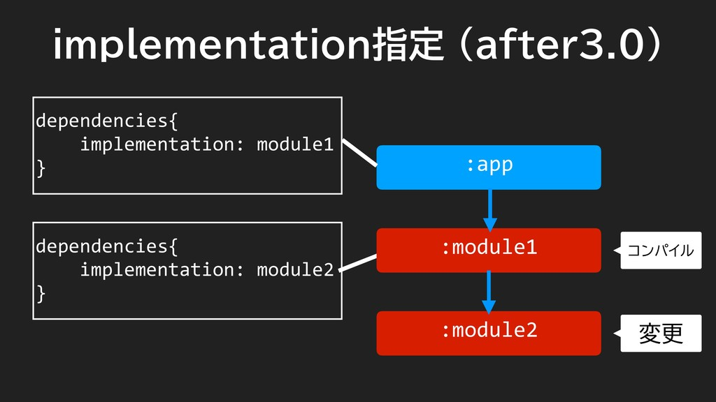 implementation指定 (after3.0) dependencies{ imple...