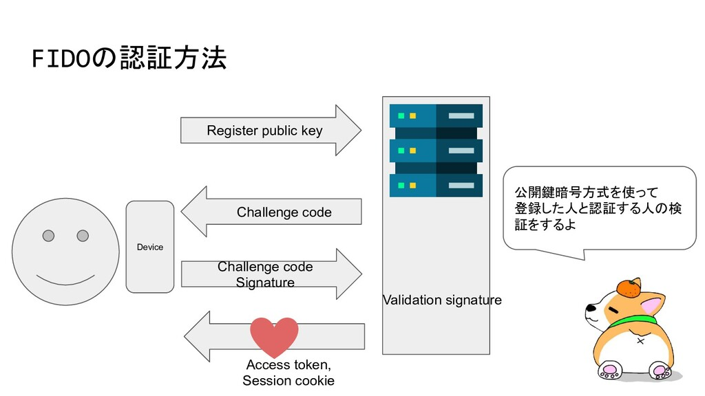 FIDOの認証方法 Device Register public key Challenge ...