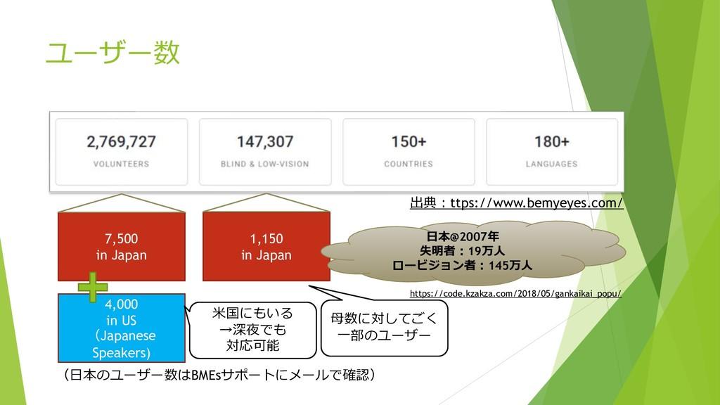 ユーザー数 1,150 in Japan 7,500 in Japan 4,000 in US...