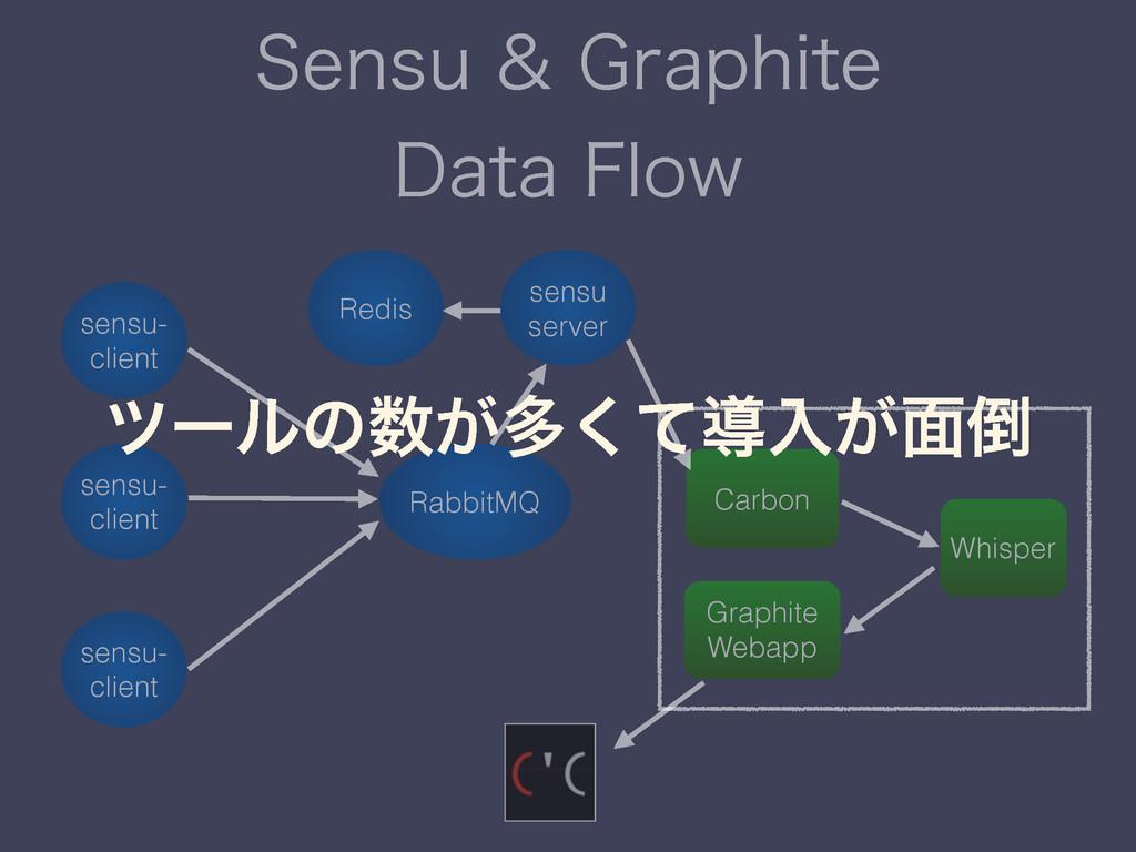 4FOTV(SBQIJUF %BUB'MPX sensu- client sensu...