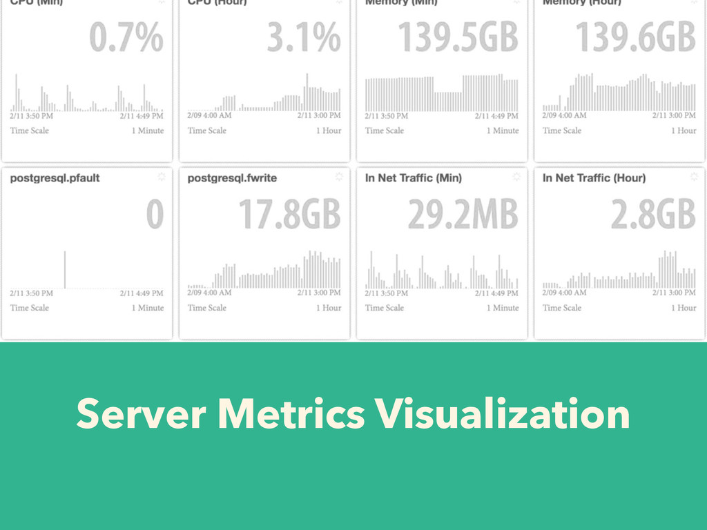 Server Metrics Visualization