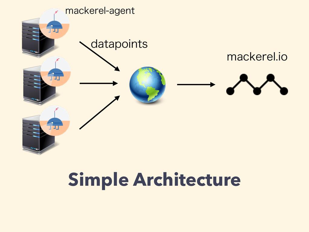 Simple Architecture EBUBQPJOUT NBDLFSFMBHFOU N...