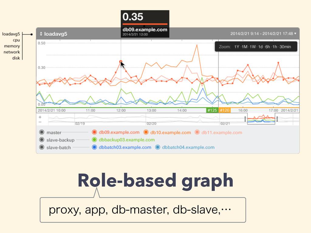 Role-based graph QSPYZBQQECNBTUFSECTMBW...
