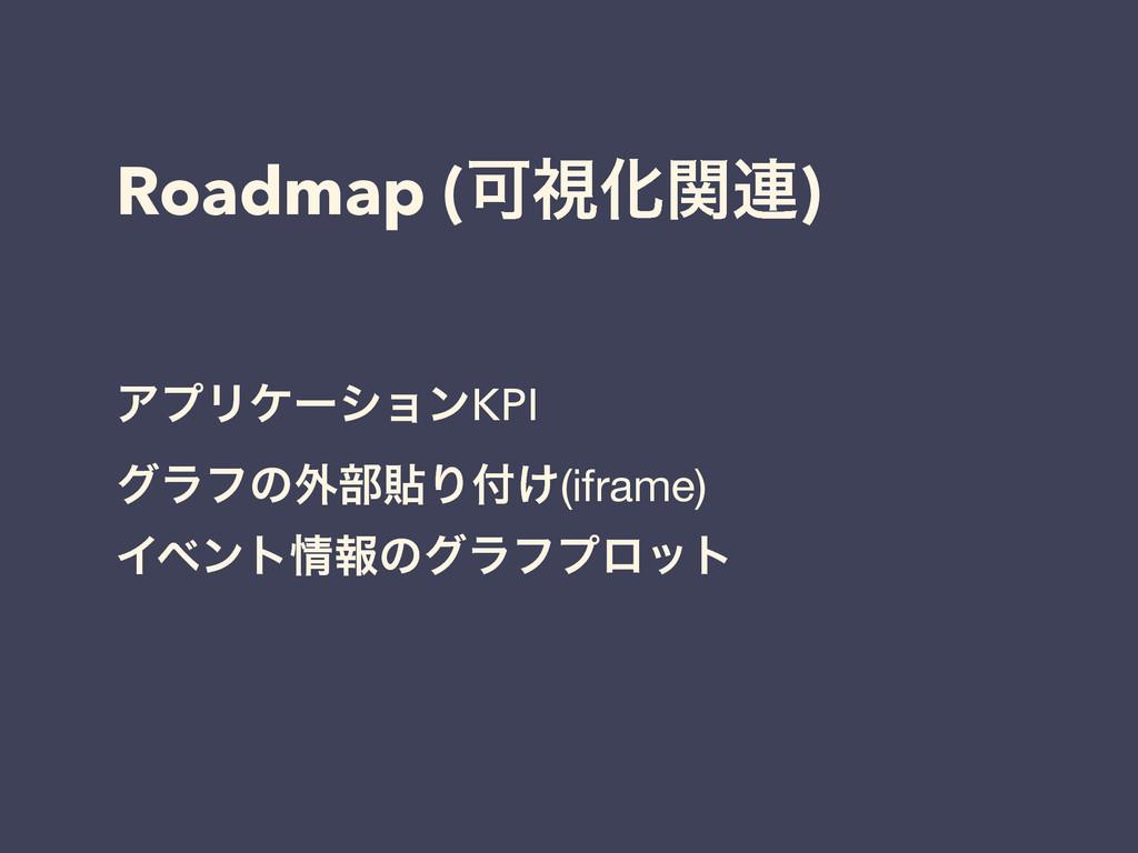 Roadmap (ՄࢹԽؔ࿈) ΞϓϦέʔγϣϯKPI άϥϑͷ֎෦షΓ͚(iframe) ...