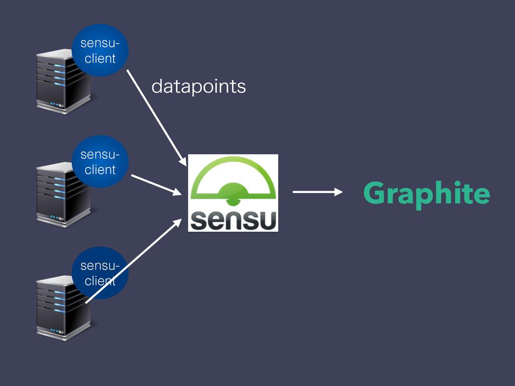 Graphite sensu- client sensu- client sensu- cli...