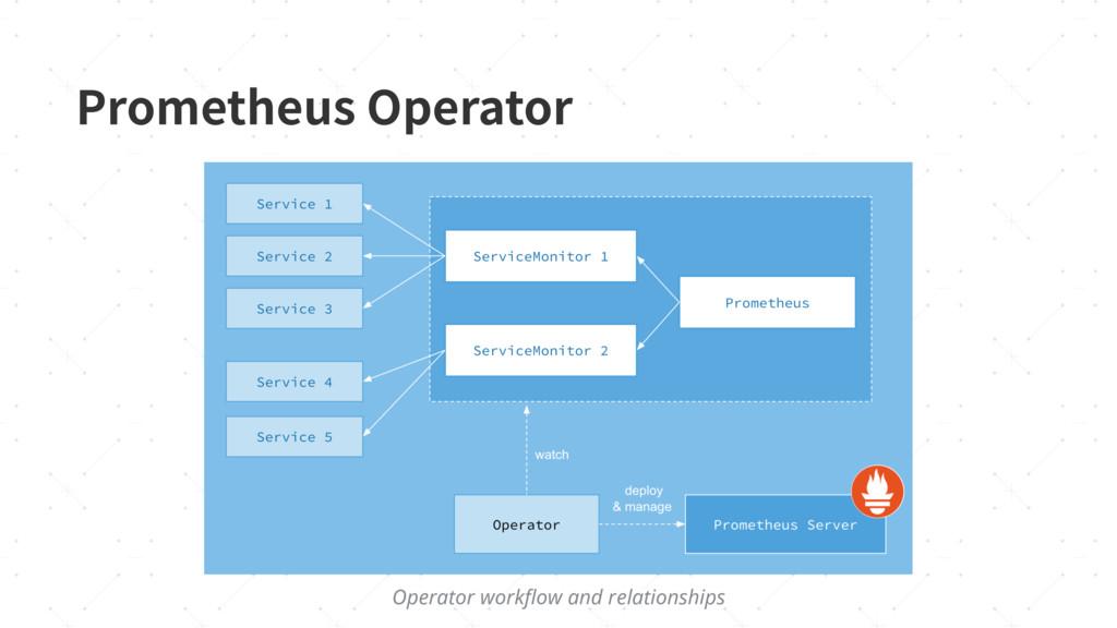 1SPNFUIFVT0QFSBUPS Operator workflow and relati...