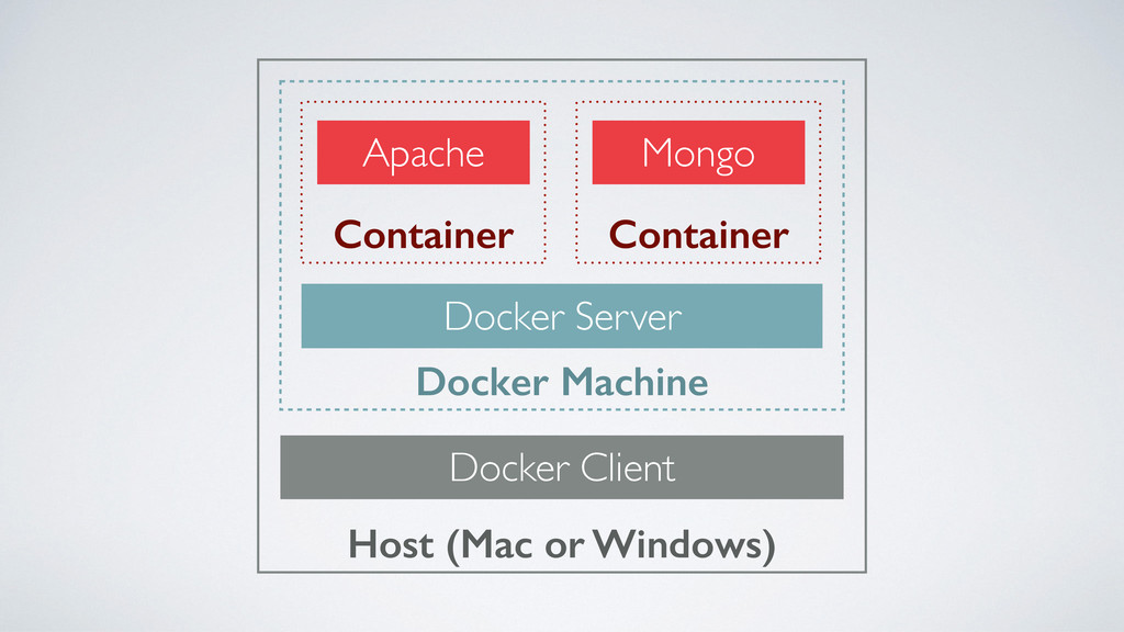 Host (Mac or Windows) Docker Client Docker Mach...