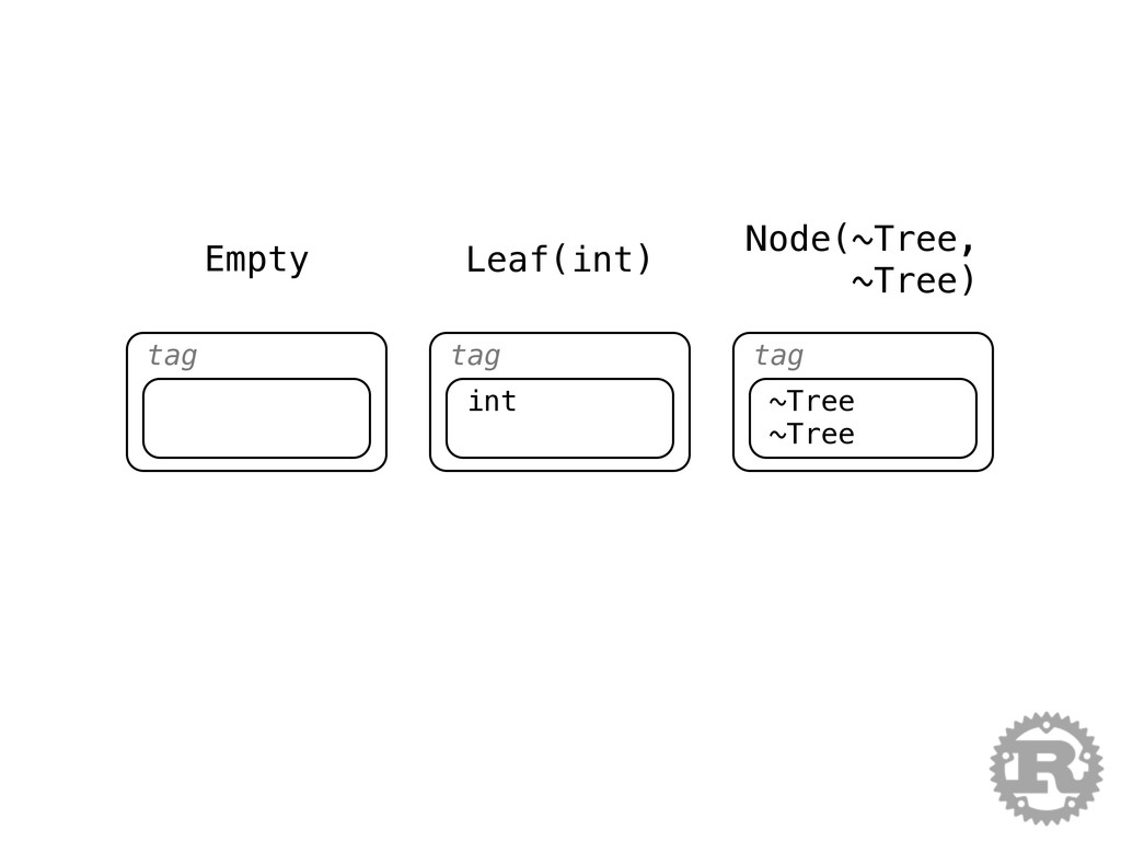 tag tag int tag ~Tree ~Tree Empty Leaf(int) Nod...