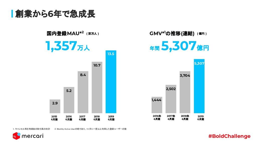 #BoldChallenge 創業から6年で急成長 年間 5,307億円 GMV*1の推移(連...