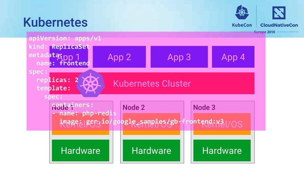 App 1 Kubernetes Cluster Kernel/OS Hardware Ker...