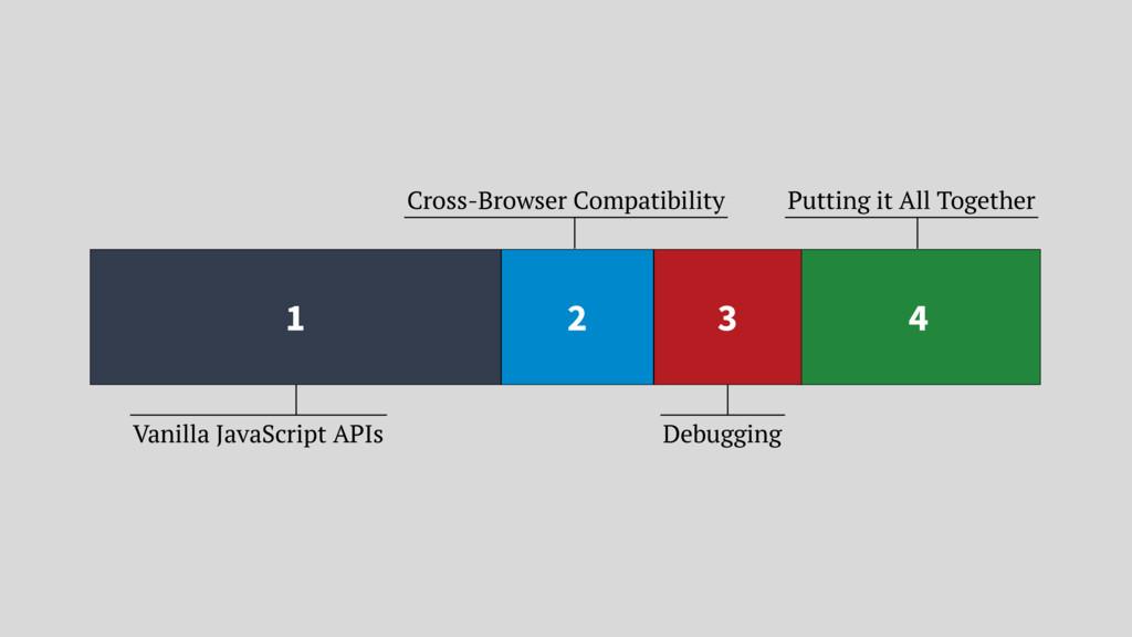 1 Vanilla JavaScript APIs 2 Cross-Browser Compa...