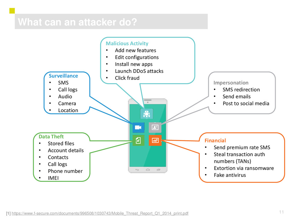 11 What can an attacker do? [1] https://www.f-s...