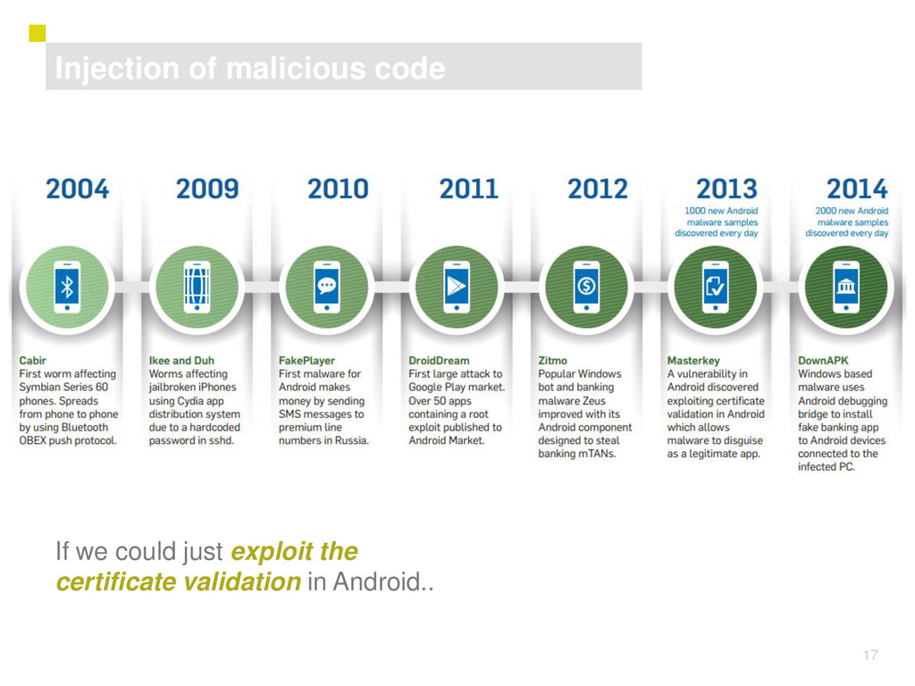 17 Injection of malicious code If we could just...