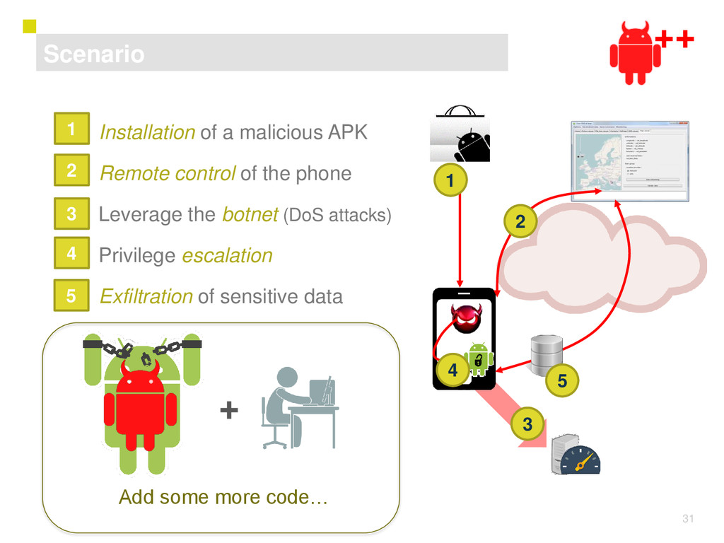 31 1) Installation of a malicious APK 2) Remote...