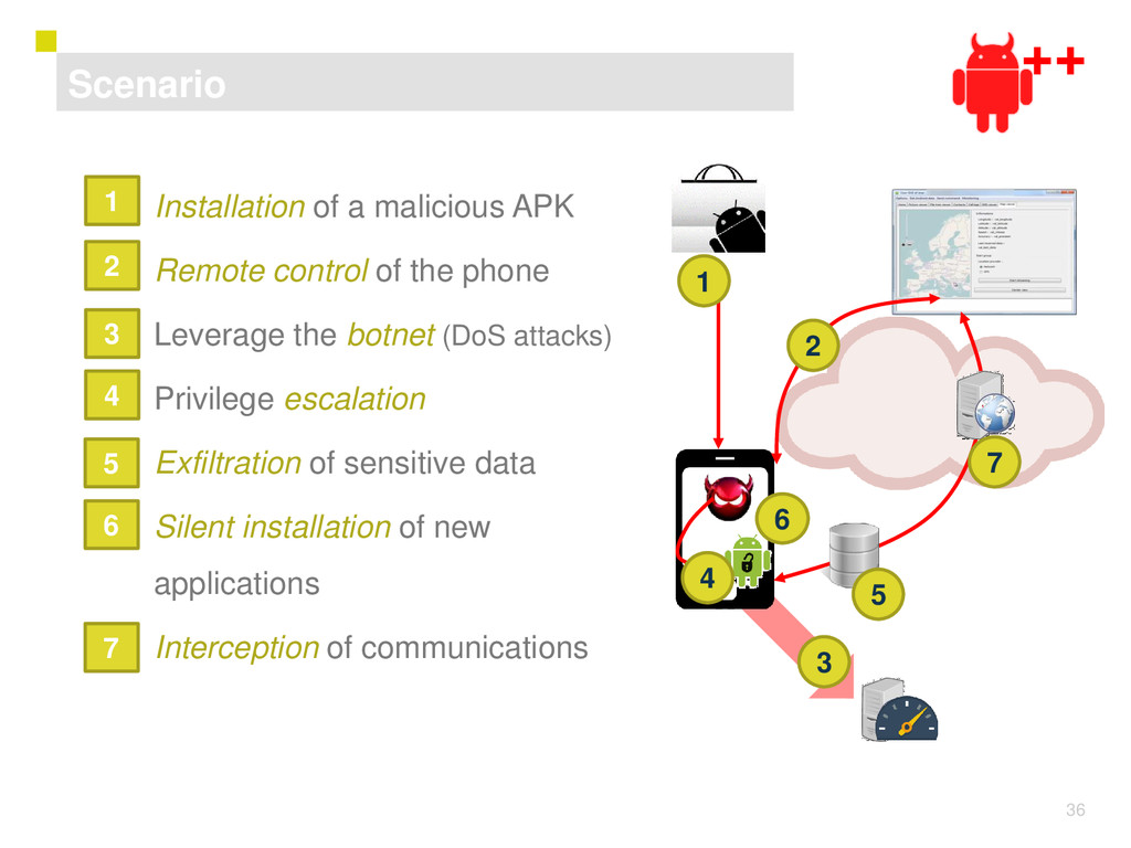 36 1) Installation of a malicious APK 2) Remote...