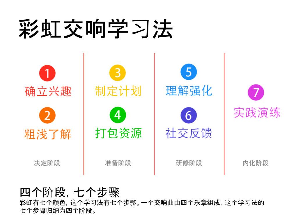 彩虹交响学习法  四个阶段,七个步骤  彩虹有七个颜色,这个学习法有七个步骤。一个...