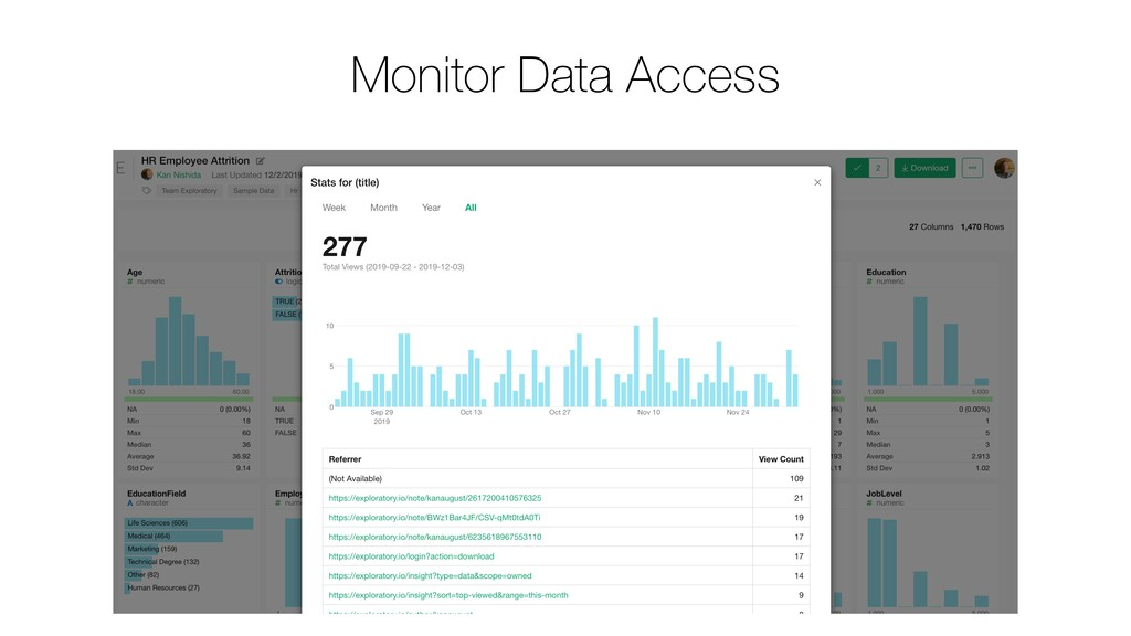 Monitor Data Access