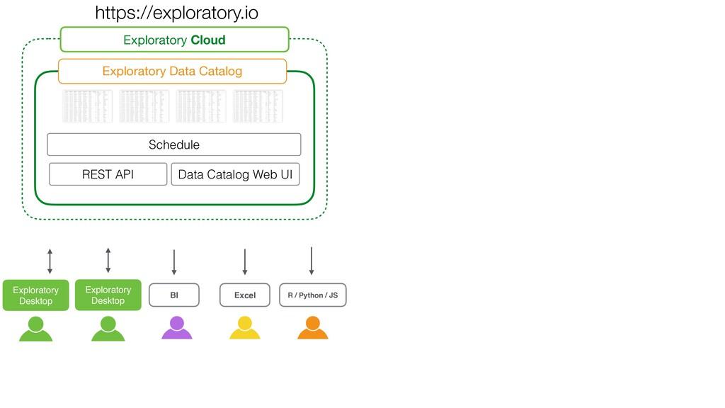 Exploratory Cloud Exploratory Data Catalog Expl...