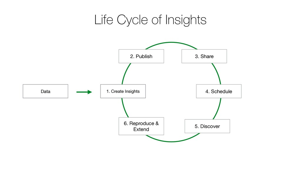 1. Create Insights 2. Publish 4. Schedule Data ...