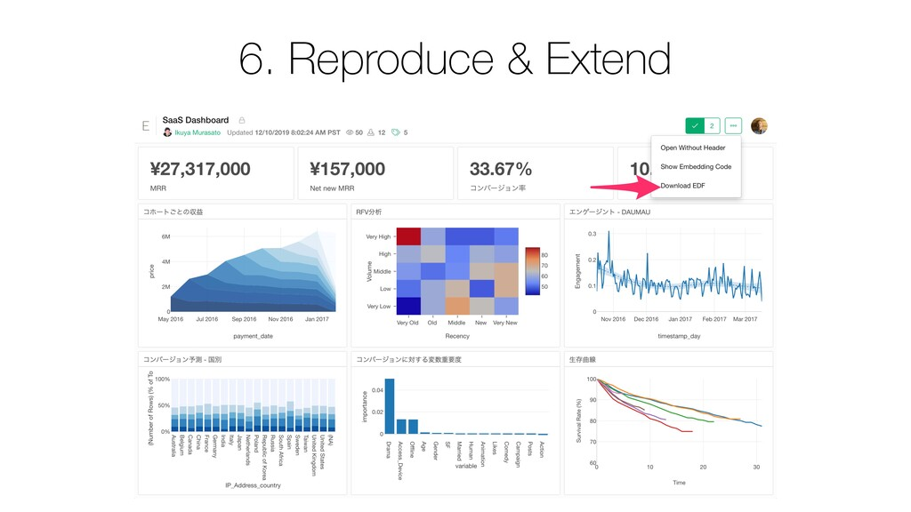 6. Reproduce & Extend