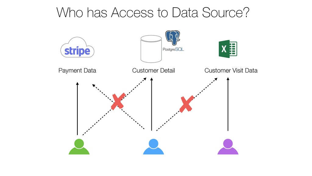 Payment Data Customer Detail Customer Visit Dat...