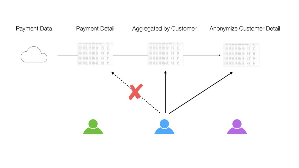 Payment Detail Aggregated by Customer Anonymize...