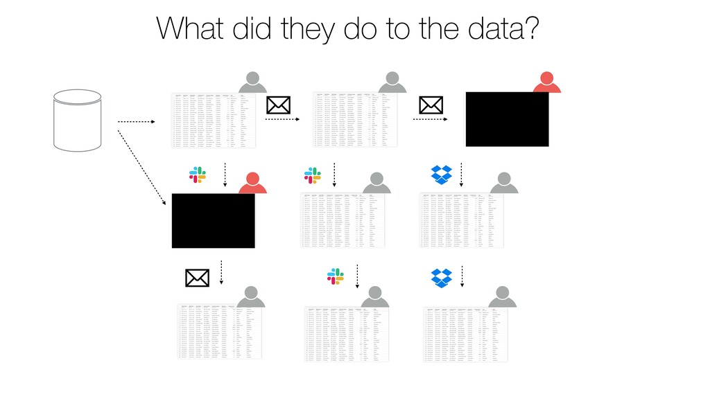 What did they do to the data?