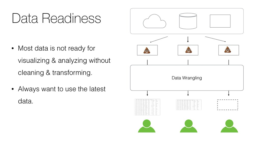 Data Wrangling • Most data is not ready for vis...