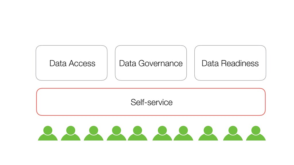 Data Access Data Governance Data Readiness Self...