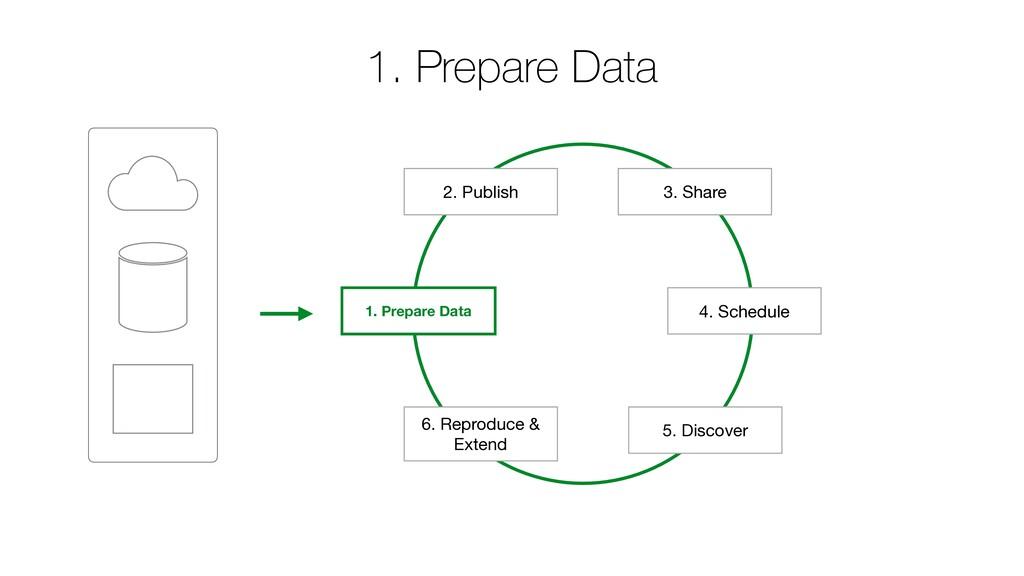 1. Prepare Data 2. Publish 4. Schedule 1. Prepa...