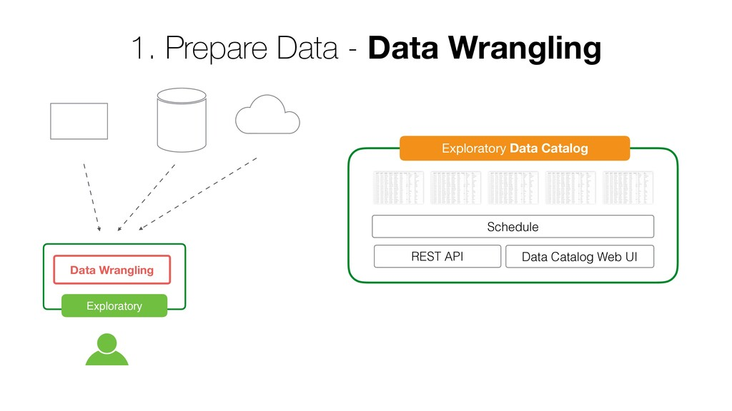 Exploratory Data Wrangling Exploratory Data Cat...
