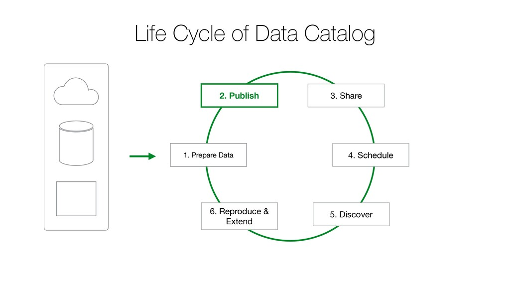 1. Prepare Data 2. Publish 4. Schedule Life Cyc...