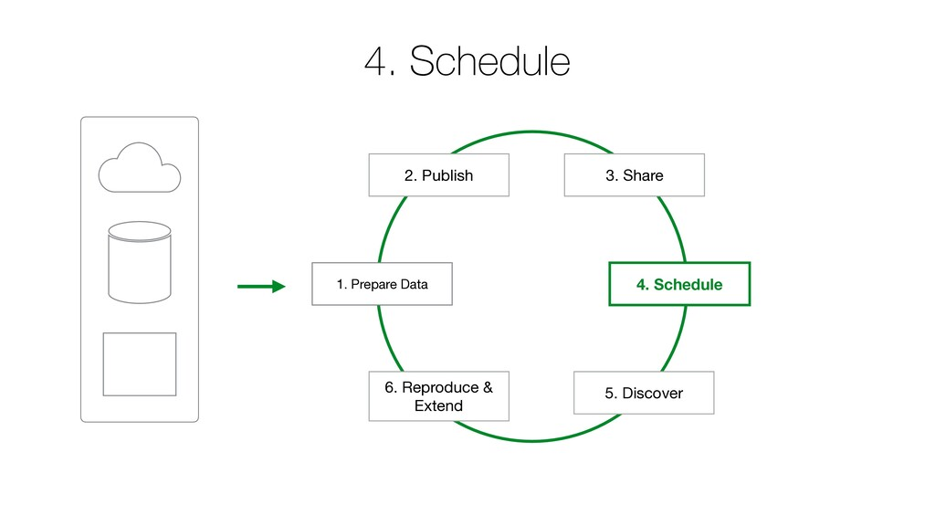 1. Prepare Data 2. Publish 4. Schedule 4. Sched...