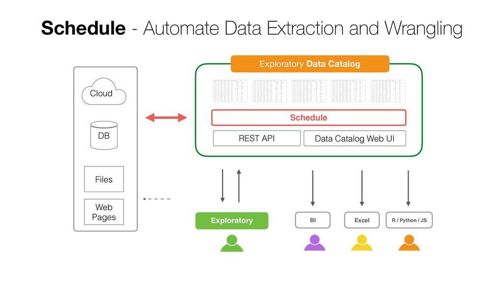 DB Cloud Files Web Pages Schedule - Automate Da...