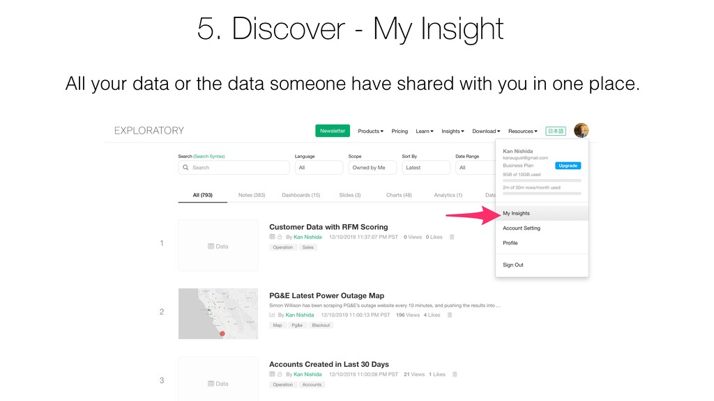 All your data or the data someone have shared w...