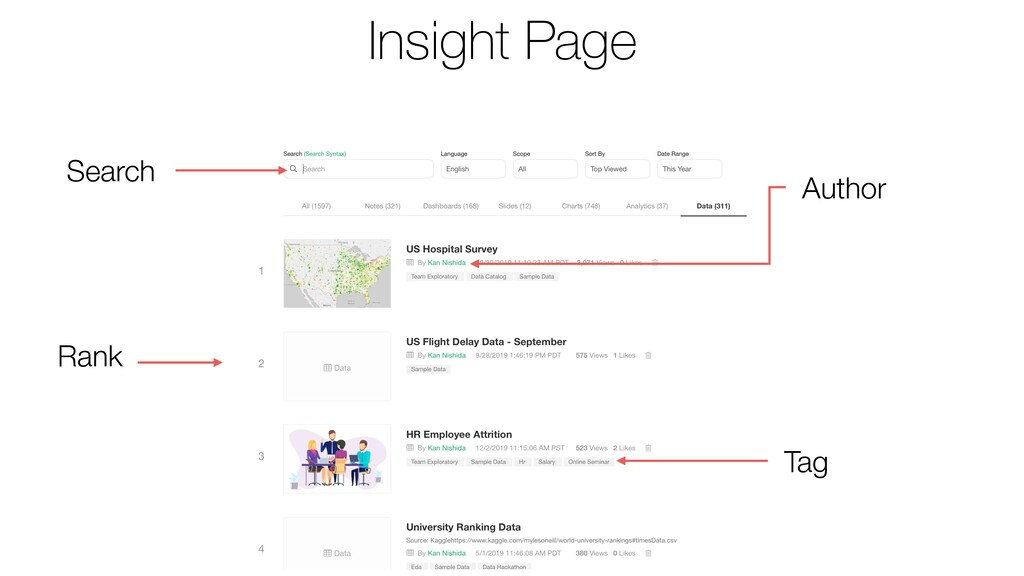 Search Rank Tag Author Insight Page
